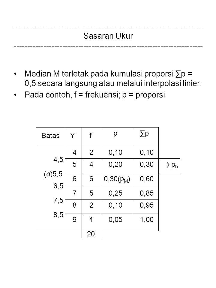 Pada contoh, f = frekuensi; p = proporsi