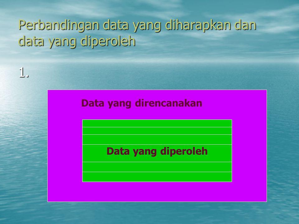 Perbandingan data yang diharapkan dan data yang diperoleh