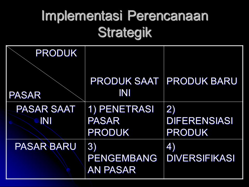 Implementasi Perencanaan Strategik