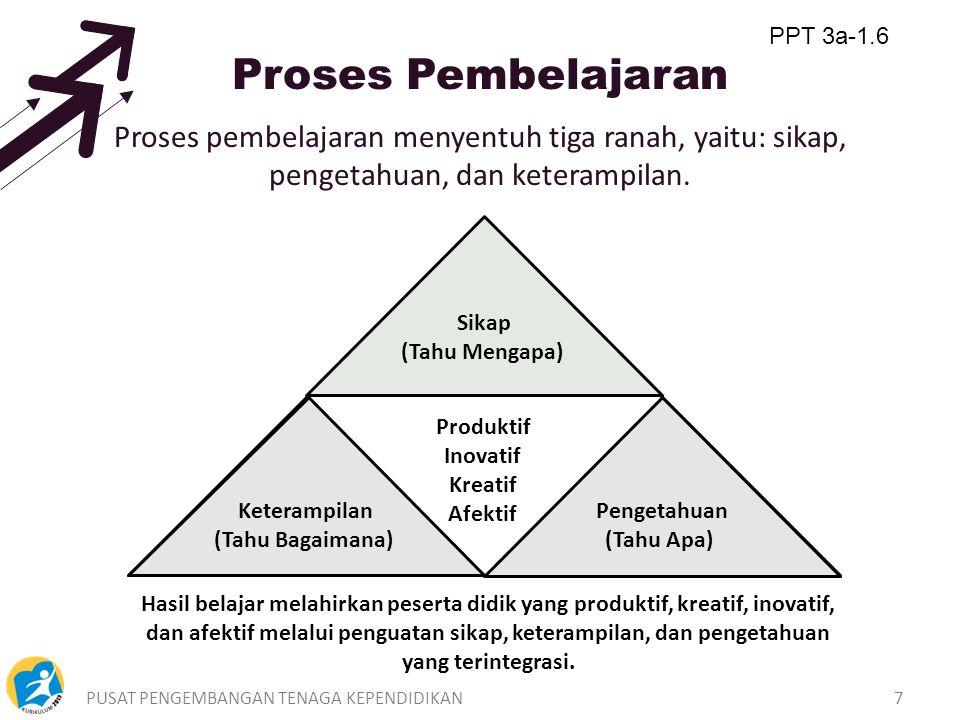 PPT 3a-1.6 Proses Pembelajaran. Proses pembelajaran menyentuh tiga ranah, yaitu: sikap, pengetahuan, dan keterampilan.