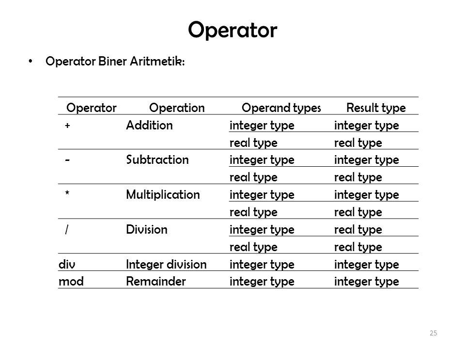 Operator Operator Biner Aritmetik: Operator Operation Operand types
