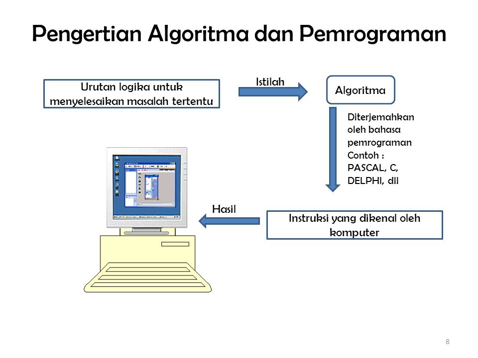 Pengertian Algoritma dan Pemrograman