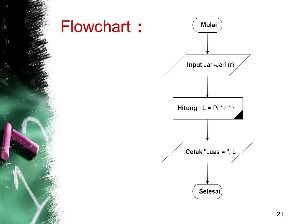 Flowchart : Mulai Input : Jari-Jari (r) Hitung : L = Pi * r * r Cetak