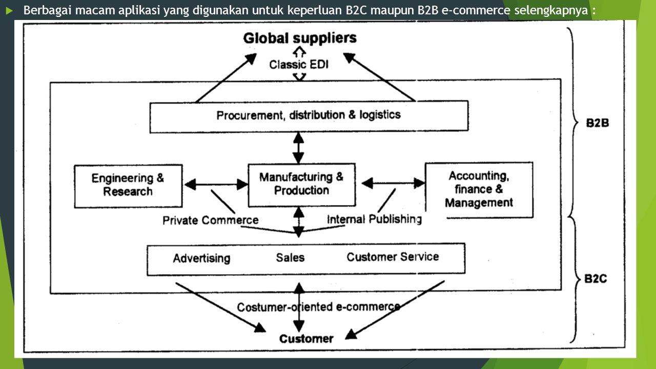Berbagai macam aplikasi yang digunakan untuk keperluan B2C maupun B2B e-commerce selengkapnya :