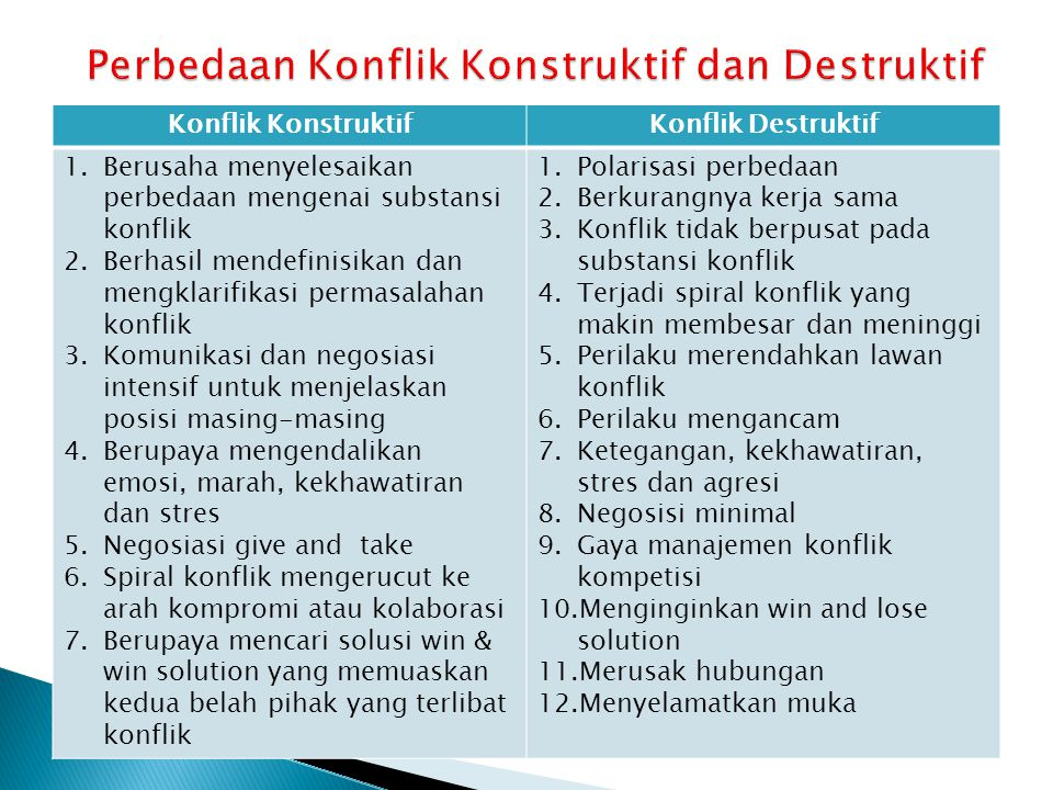 Perbedaan Konflik Konstruktif dan Destruktif
