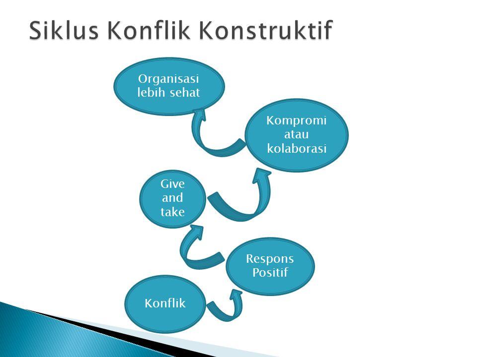 Siklus Konflik Konstruktif