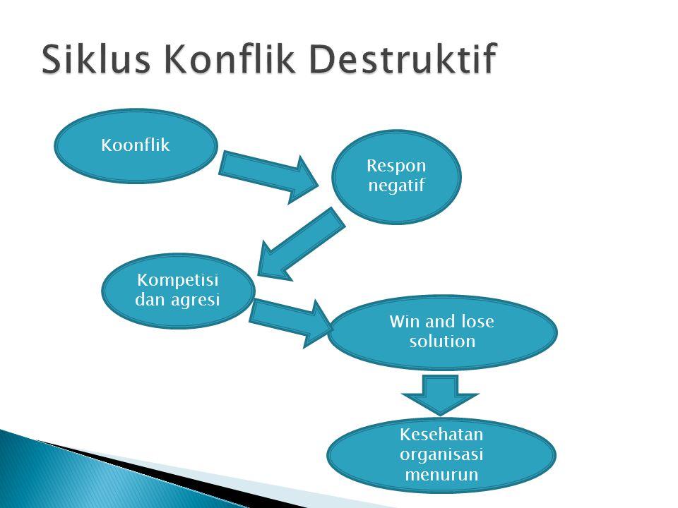 Siklus Konflik Destruktif