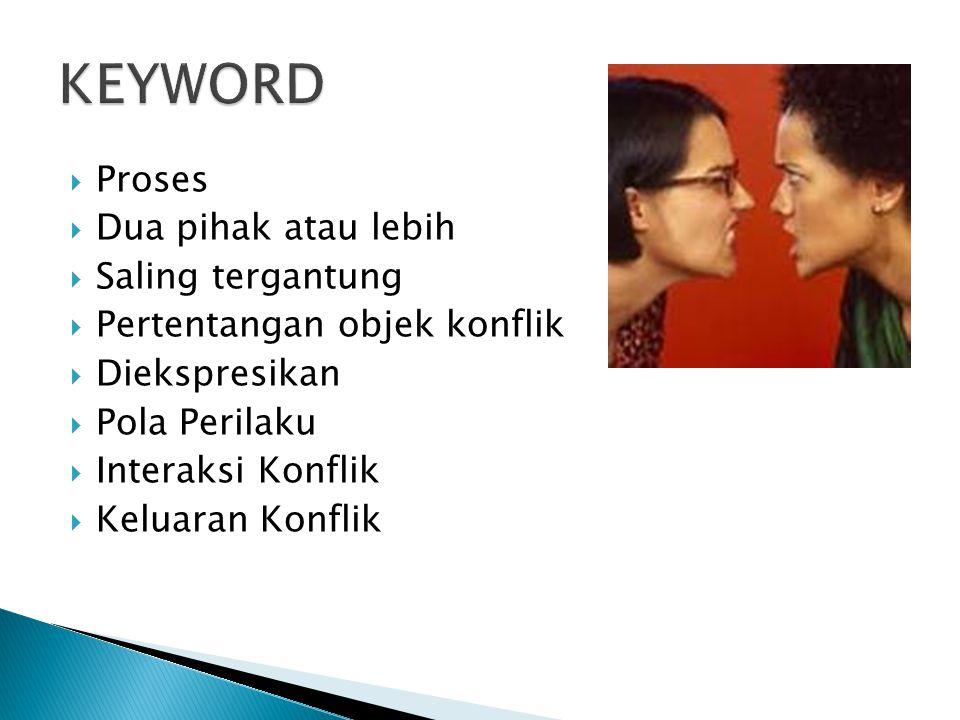 KEYWORD Proses Dua pihak atau lebih Saling tergantung