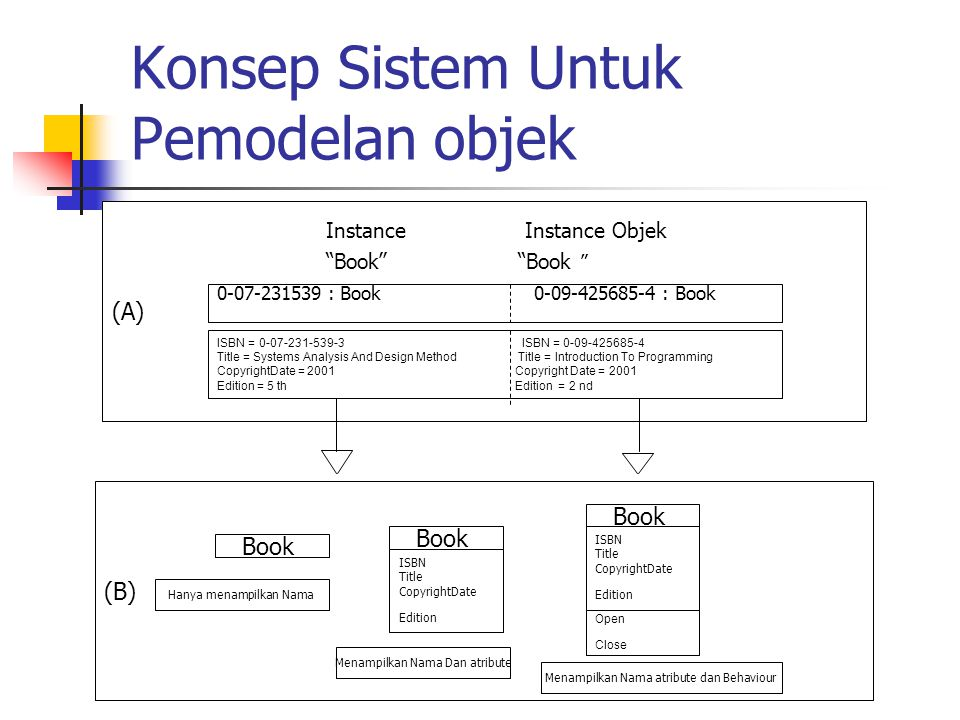 Konsep Sistem Untuk Pemodelan objek