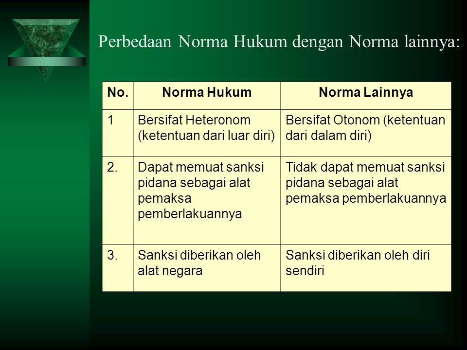Perbedaan Norma Hukum dengan Norma lainnya: