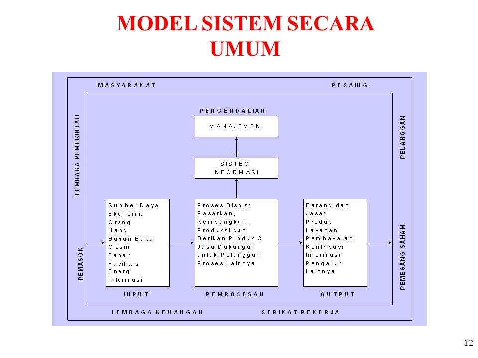 MODEL SISTEM SECARA UMUM