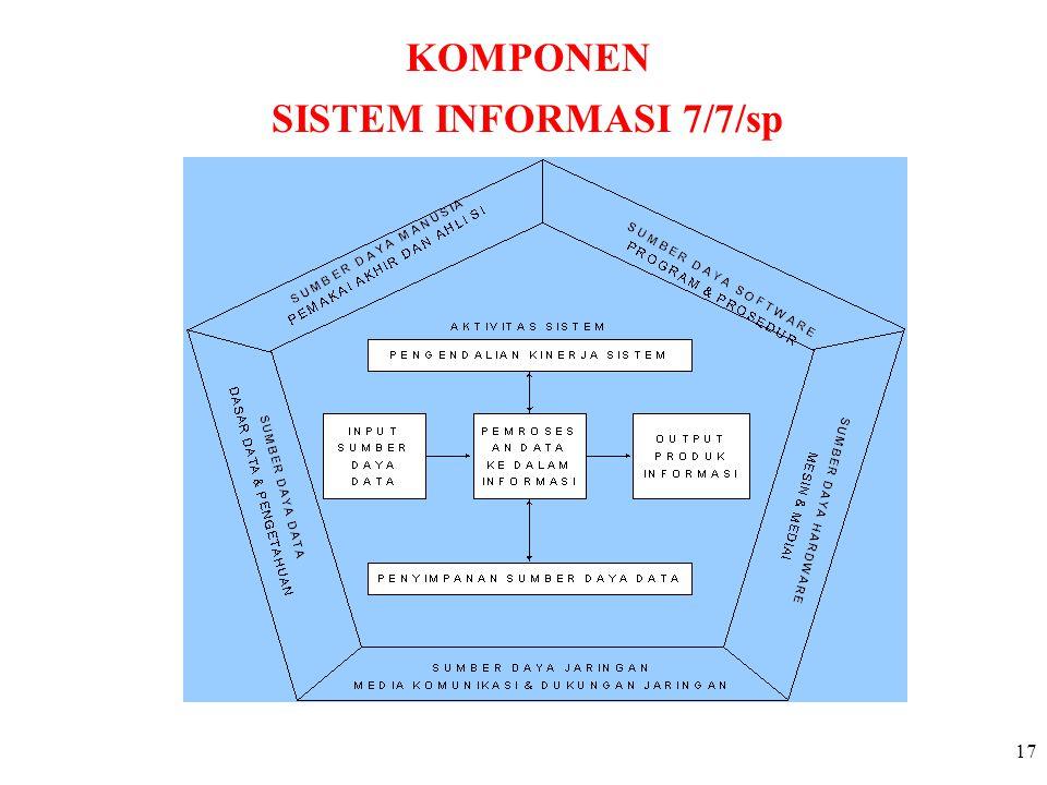 KOMPONEN SISTEM INFORMASI 7/7/sp