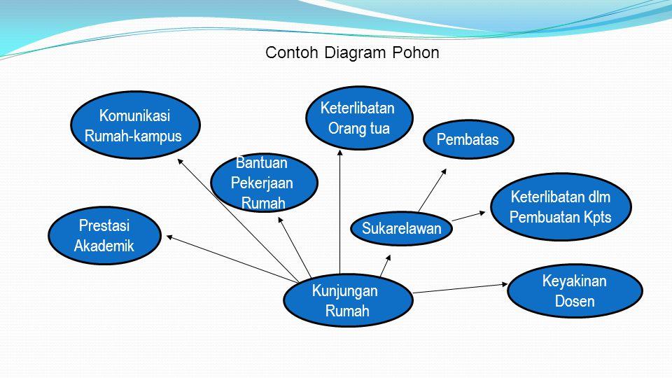 Contoh Diagram Pohon Kunjungan. Rumah. Prestasi. Akademik. Bantuan. Pekerjaan. Komunikasi. Rumah-kampus.