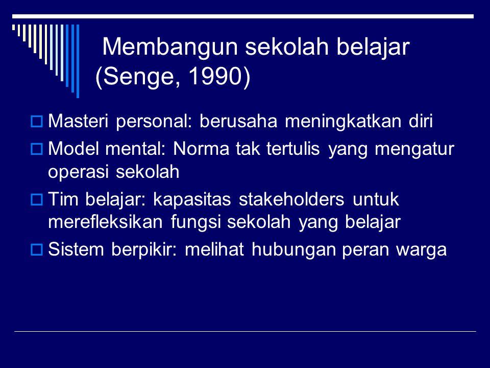 Membangun sekolah belajar (Senge, 1990)