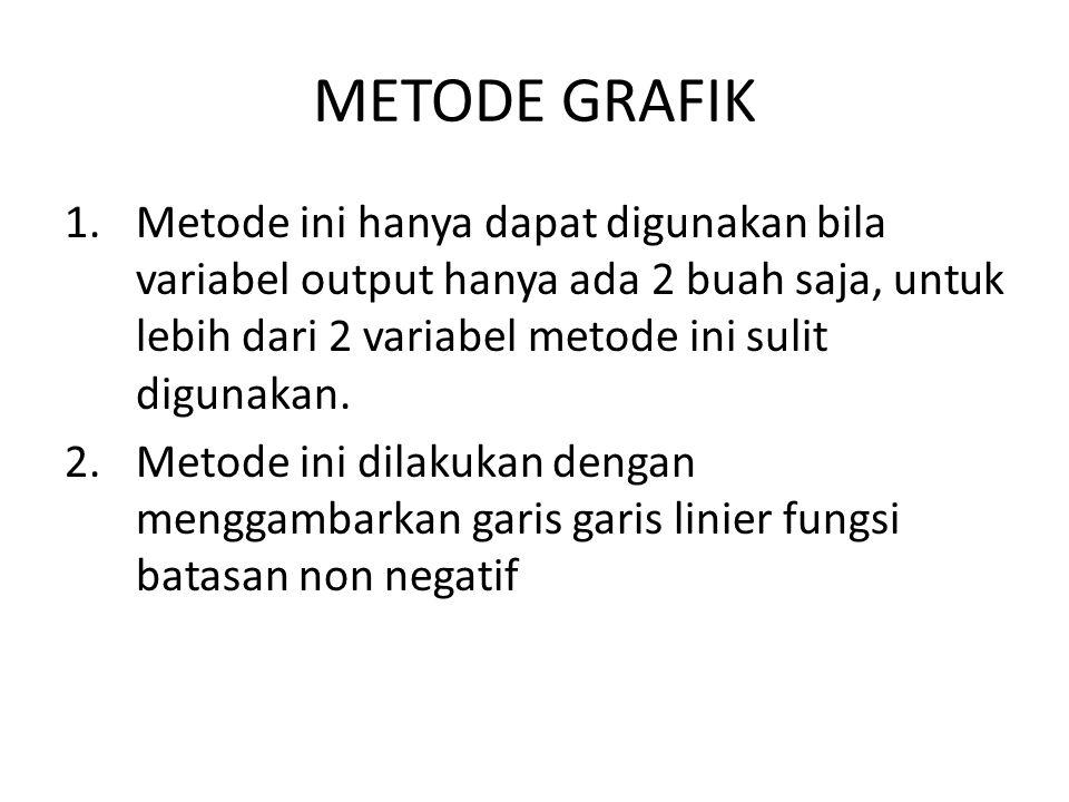 METODE GRAFIK Metode ini hanya dapat digunakan bila variabel output hanya ada 2 buah saja, untuk lebih dari 2 variabel metode ini sulit digunakan.