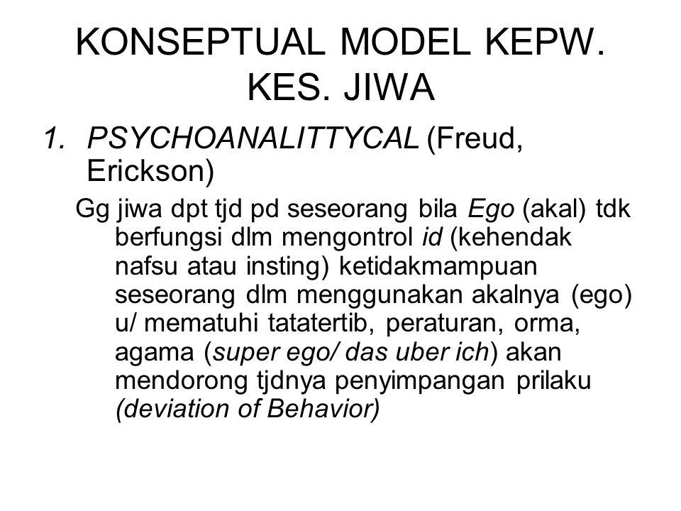 KONSEPTUAL MODEL KEPW. KES. JIWA