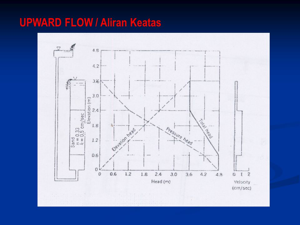 UPWARD FLOW / Aliran Keatas