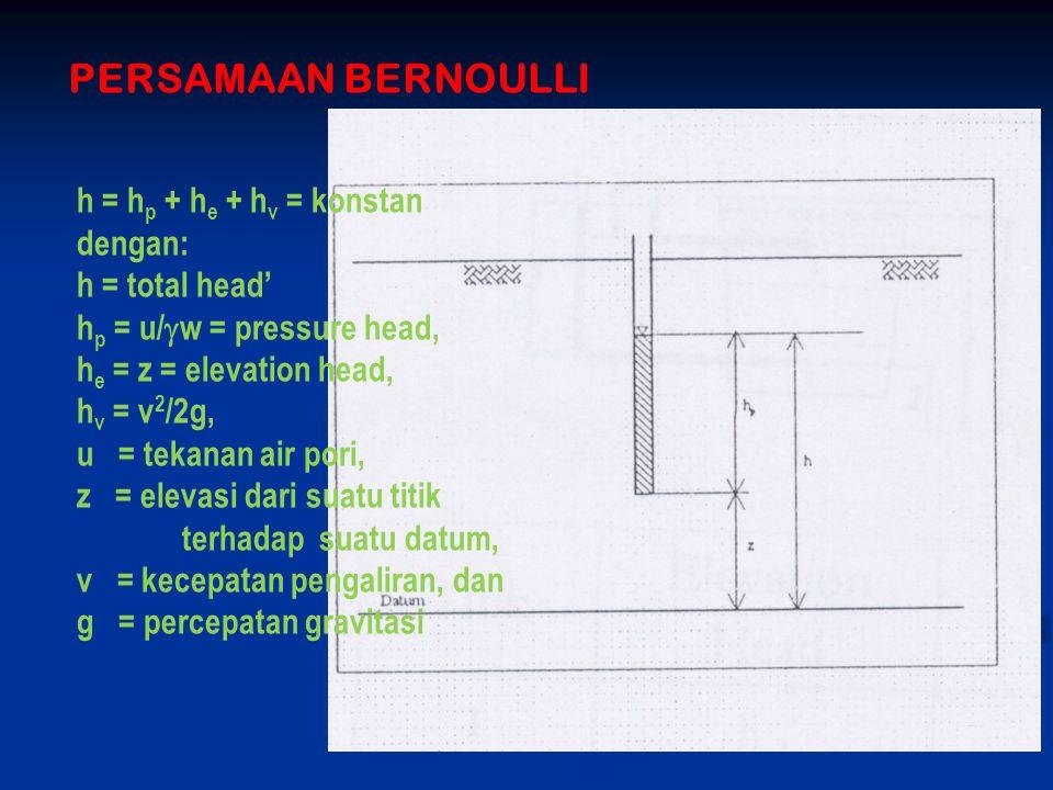PERSAMAAN BERNOULLI h = hp + he + hv = konstan dengan: h = total head'