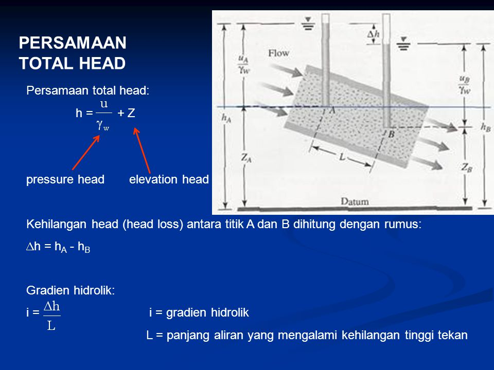 PERSAMAAN TOTAL HEAD Persamaan total head: h = + Z