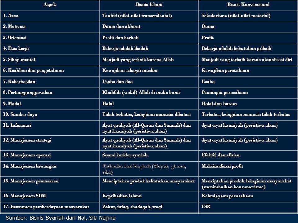 Sumber: Bisnis Syariah dari Nol, Siti Najma