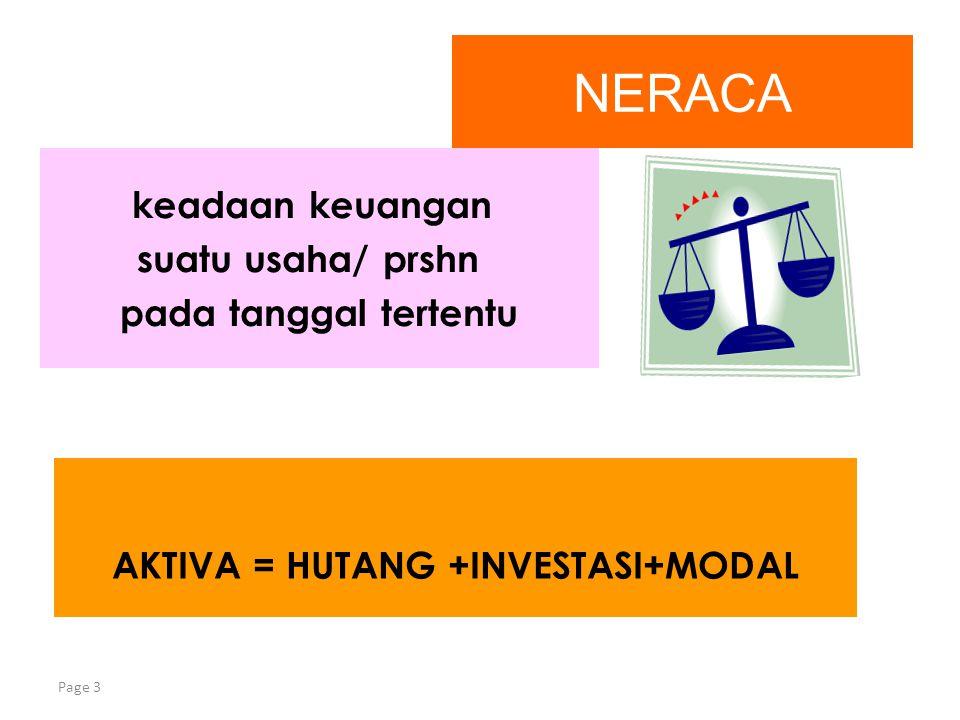 AKTIVA = HUTANG +INVESTASI+MODAL