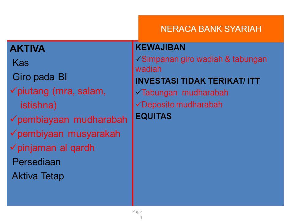 Neraca Bank Syari'ah AKTIVA Kas Giro pada BI piutang (mra, salam,