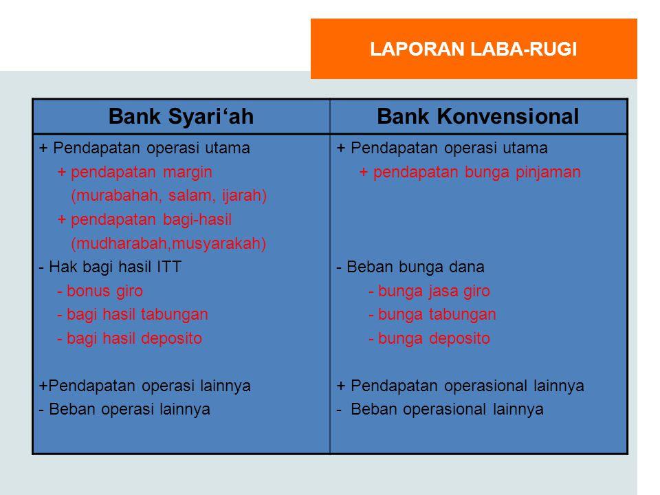 Bank Syari'ah Bank Konvensional LAPORAN LABA-RUGI