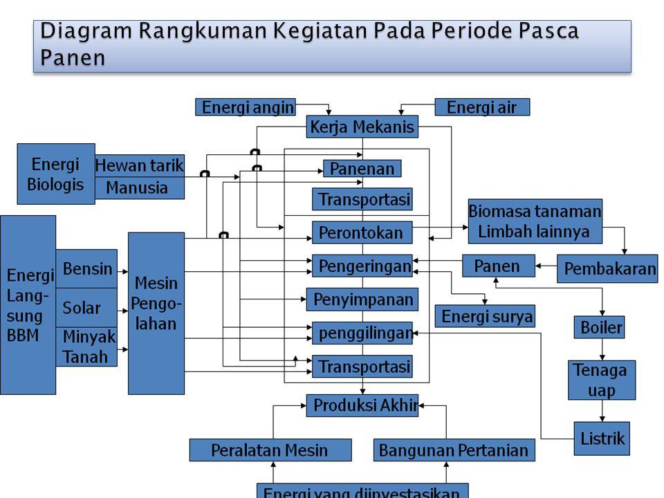 Diagram Rangkuman Kegiatan Pada Periode Pasca Panen