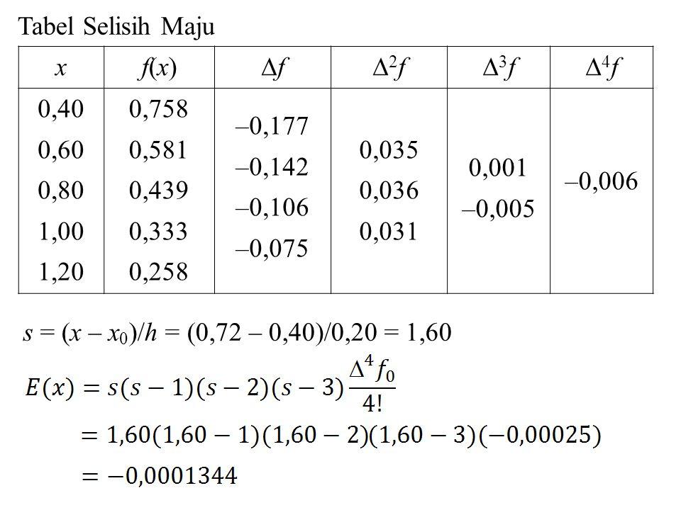 Tabel Selisih Maju x. f(x) f. 2f. 3f. 4f. 0,40. 0,60. 0,80. 1,00. 1,20. 0,758. 0,581.
