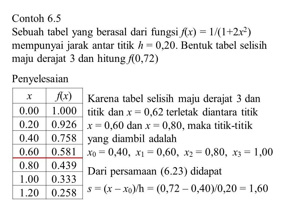 Contoh 6.5