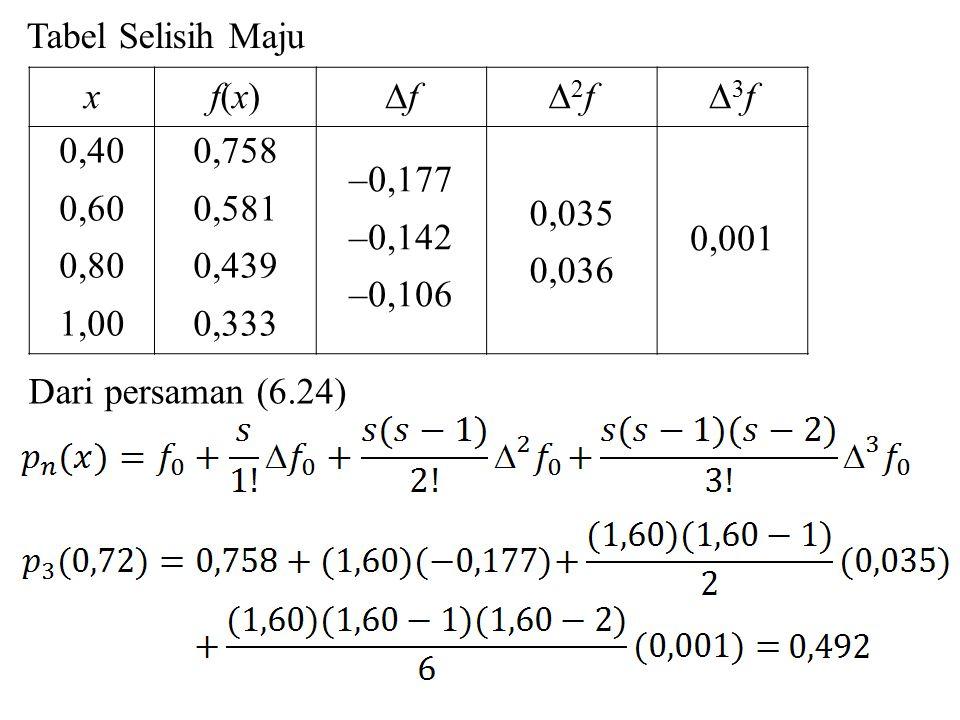 Tabel Selisih Maju x. f(x) f. 2f. 3f. 0,40. 0,60. 0,80. 1,00. 0,758. 0,581. 0,439. 0,333.