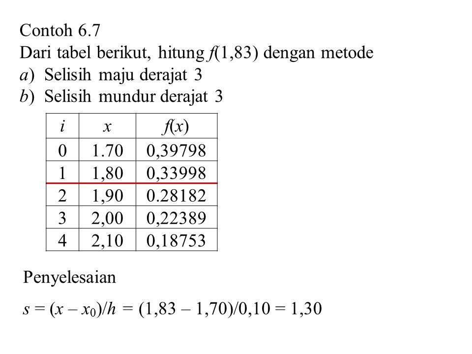 Contoh 6.7 Dari tabel berikut, hitung f(1,83) dengan metode. a) Selisih maju derajat 3. b) Selisih mundur derajat 3.