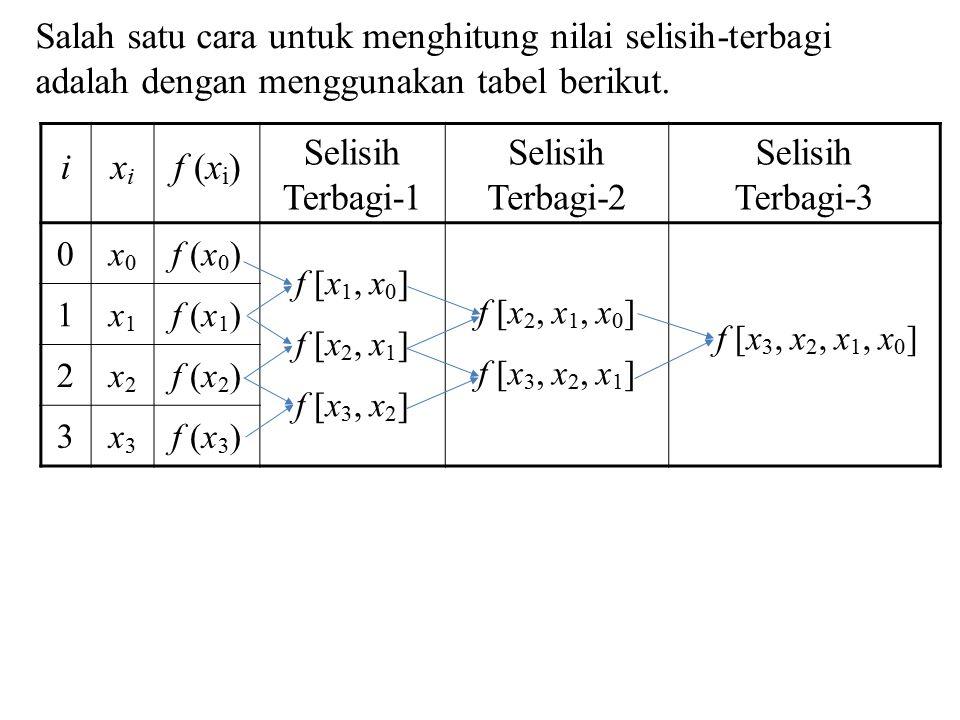 Salah satu cara untuk menghitung nilai selisih-terbagi adalah dengan menggunakan tabel berikut.
