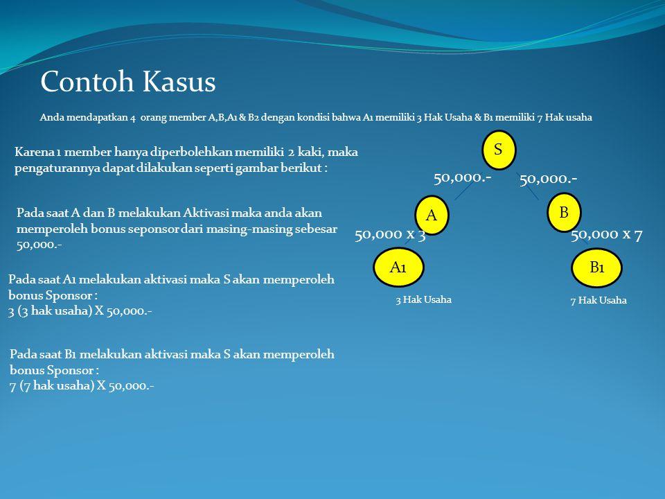 Contoh Kasus S 50,000.- 50,000.- B A 50,000 x 3 50,000 x 7 A1 B1