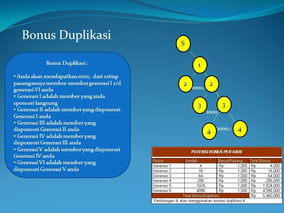 Bonus Duplikasi S 1 2 3 4 Bonus Duplikasi :
