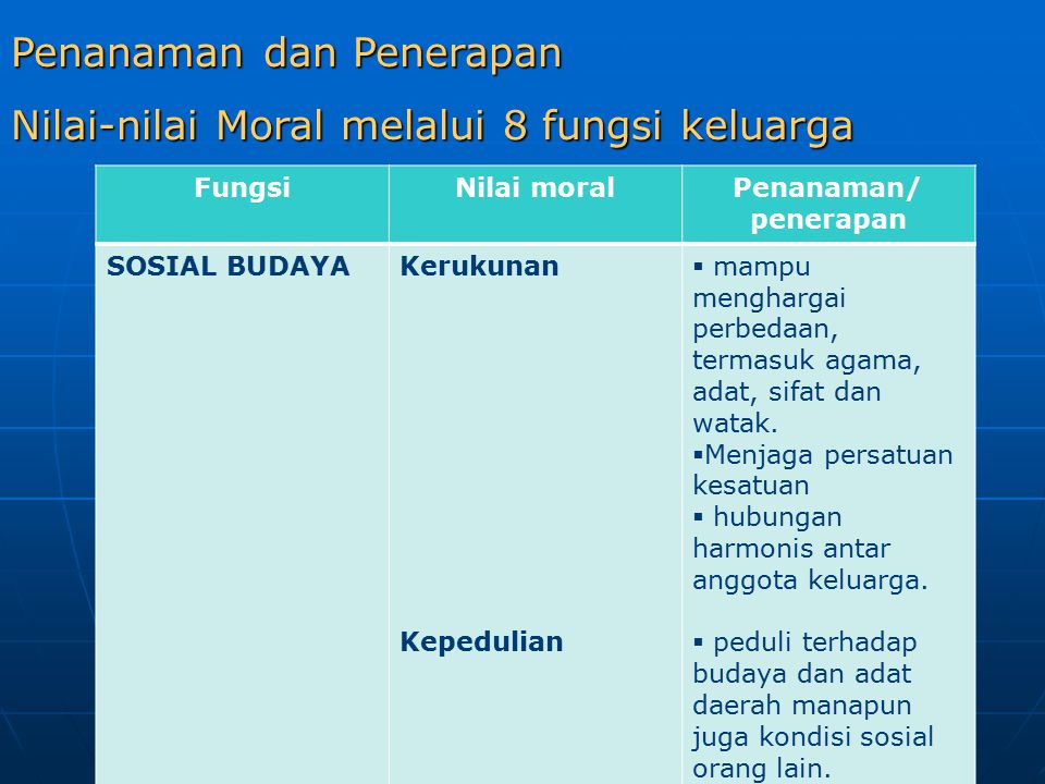 Penanaman dan Penerapan Nilai-nilai Moral melalui 8 fungsi keluarga