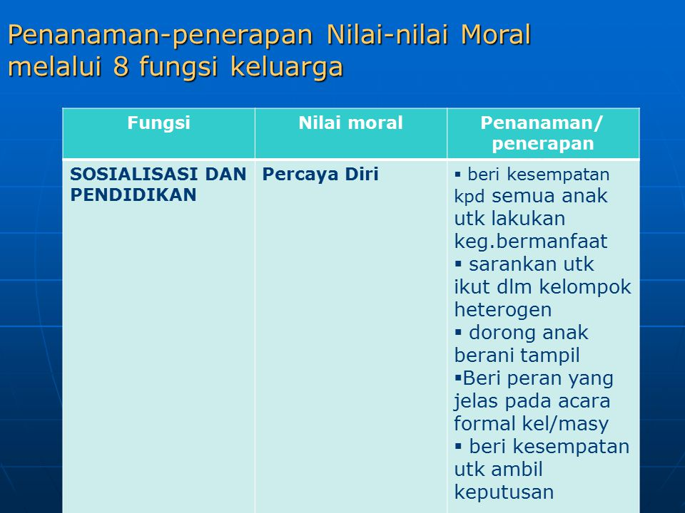 Penanaman-penerapan Nilai-nilai Moral melalui 8 fungsi keluarga