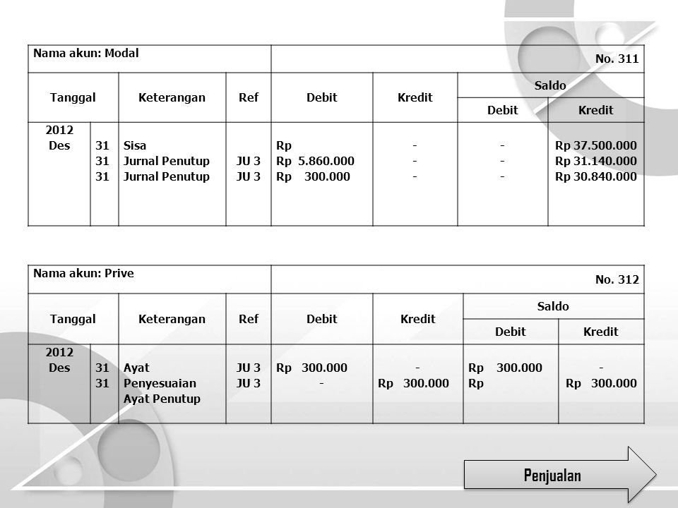 Penjualan Nama akun: Modal No. 311 Tanggal Keterangan Ref Debit Kredit