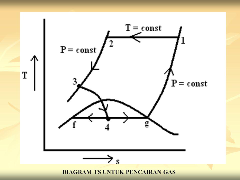 DIAGRAM TS UNTUK PENCAIRAN GAS