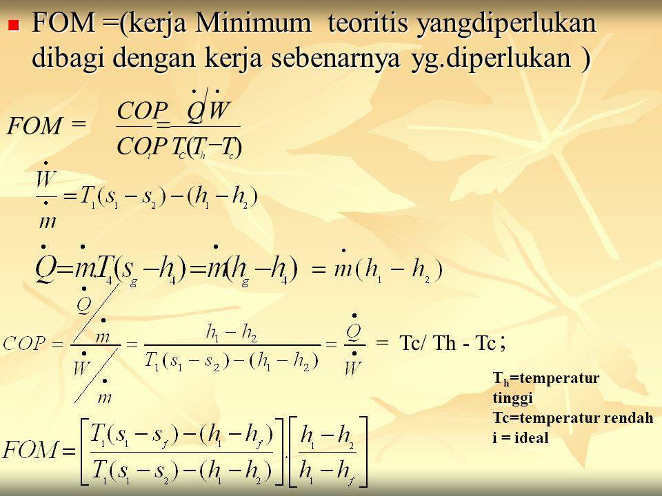 FOM =(kerja Minimum teoritis yangdiperlukan dibagi dengan kerja sebenarnya yg.diperlukan )