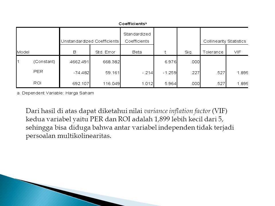 Dari hasil di atas dapat diketahui nilai variance inflation factor (VIF) kedua variabel yaitu PER dan ROI adalah 1,899 lebih kecil dari 5, sehingga bisa diduga bahwa antar variabel independen tidak terjadi persoalan multikolinearitas.