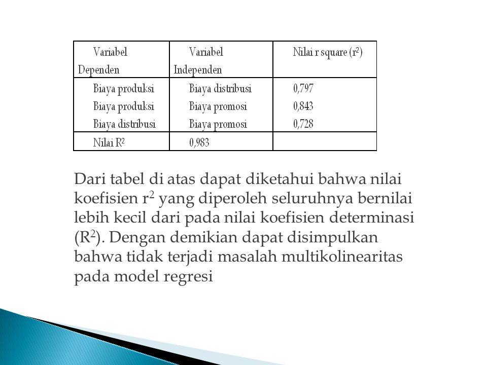 Dari tabel di atas dapat diketahui bahwa nilai koefisien r2 yang diperoleh seluruhnya bernilai lebih kecil dari pada nilai koefisien determinasi (R2).