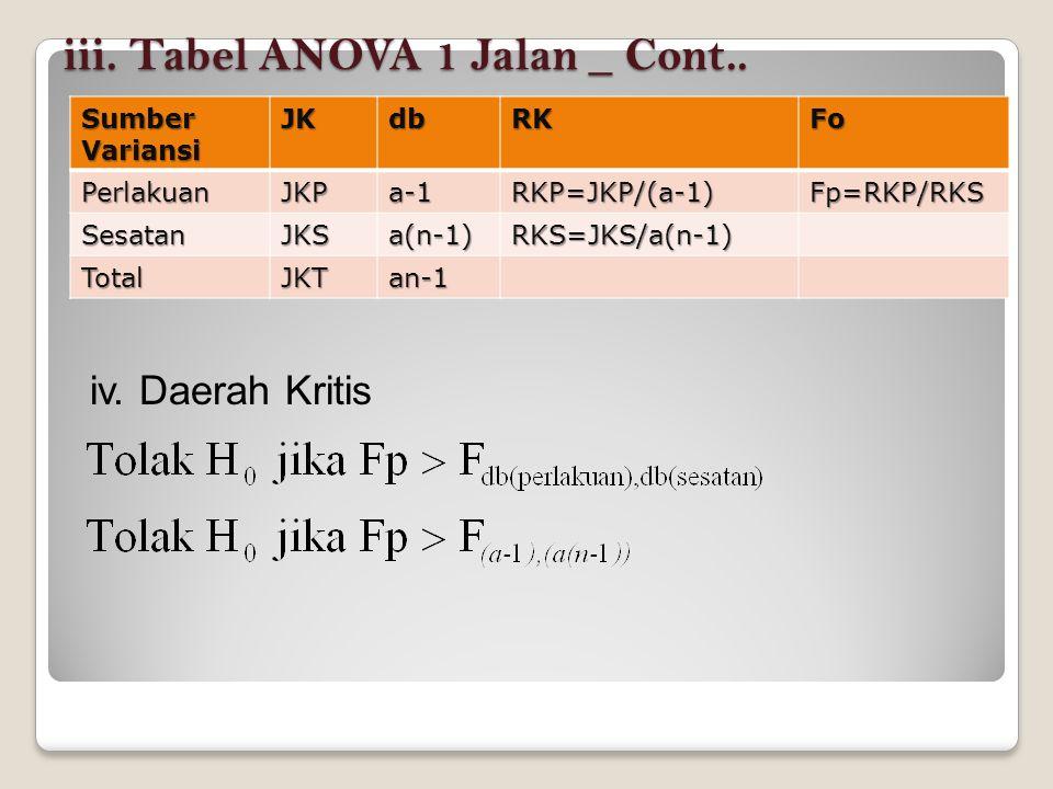 iii. Tabel ANOVA 1 Jalan _ Cont..