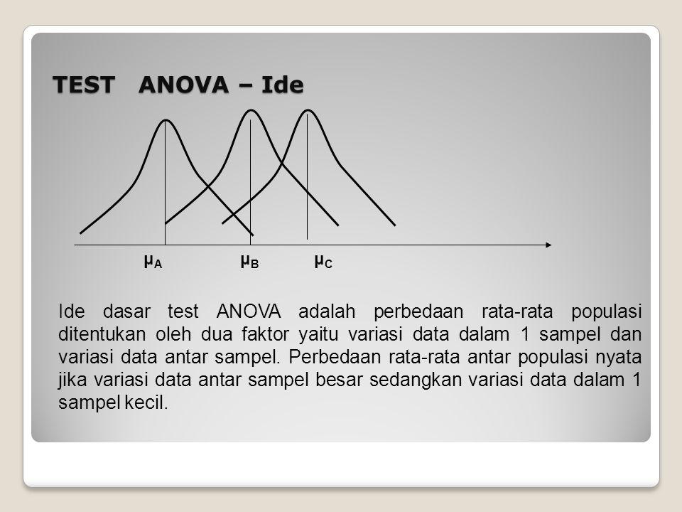 TEST ANOVA – Ide μA. μB. μC.