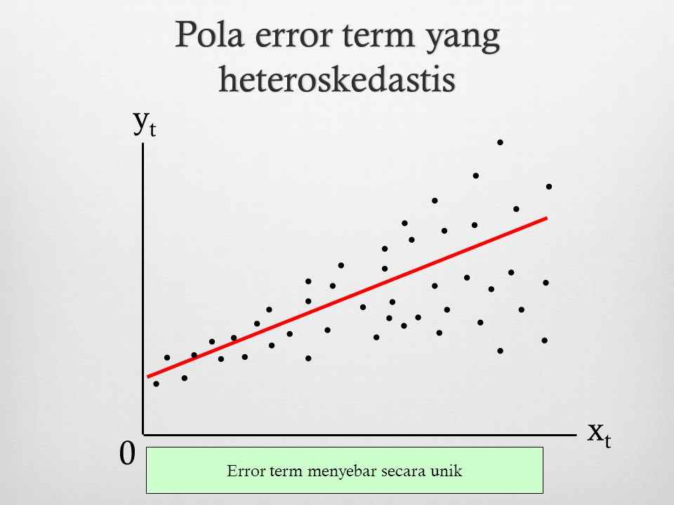 Pola error term yang heteroskedastis