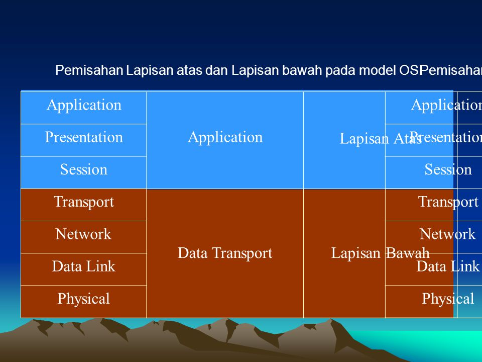 Application Lapisan Atas Presentation Session Transport Data Transport