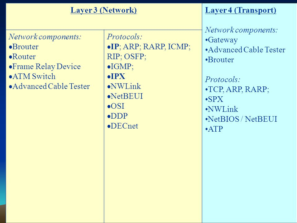 Layer 3 (Network) Layer 4 (Transport) Network components: Gateway. Advanced Cable Tester. Brouter.