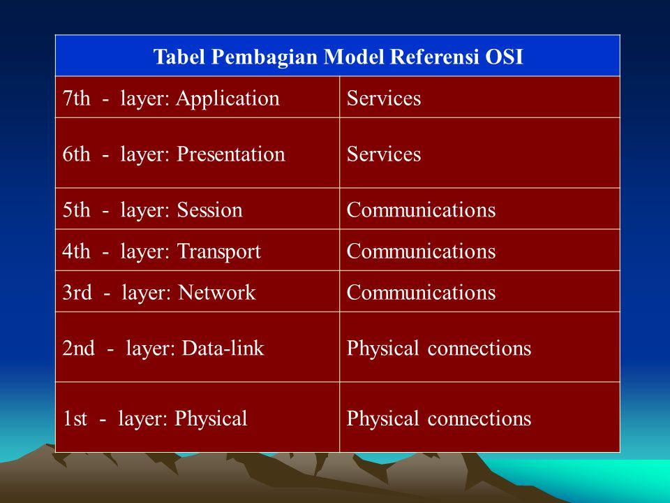 Tabel Pembagian Model Referensi OSI