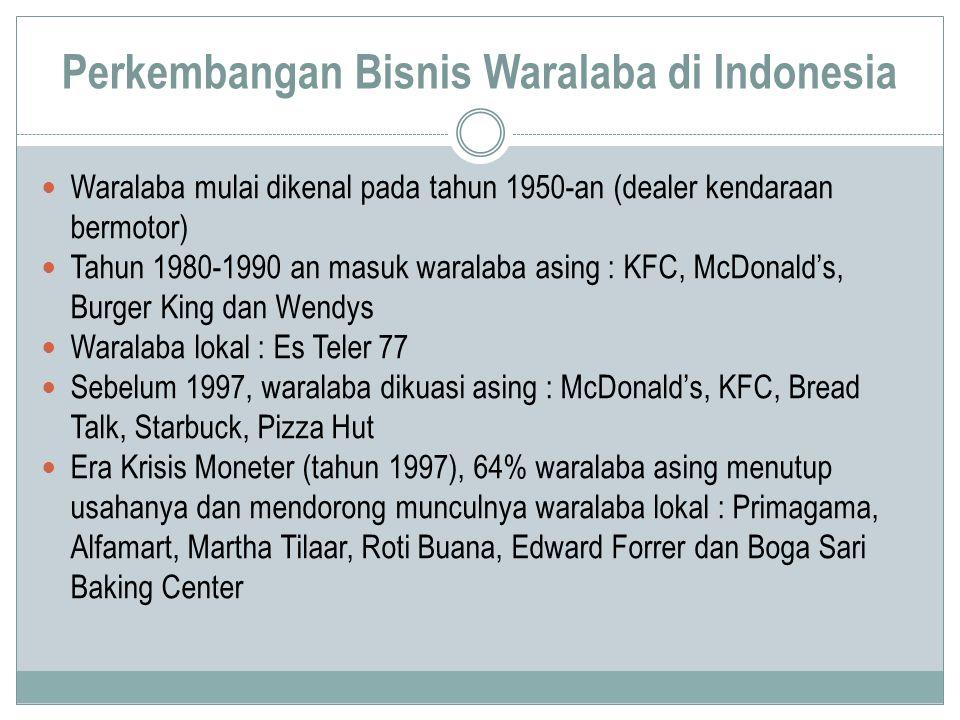 Perkembangan Bisnis Waralaba di Indonesia