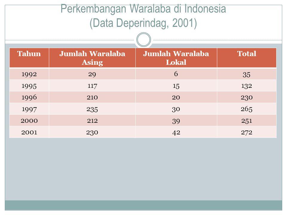 Perkembangan Waralaba di Indonesia (Data Deperindag, 2001)